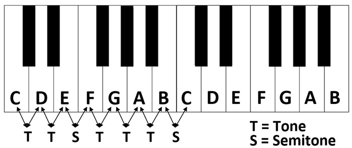 C Major Scale Intervals