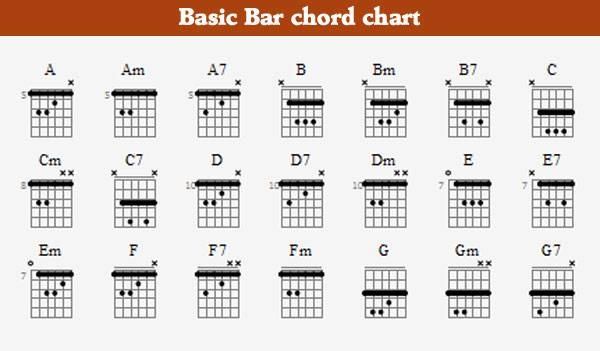 GuitarChords Chart